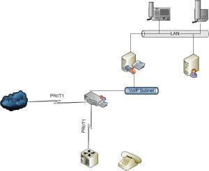 Base Co-X with PBX